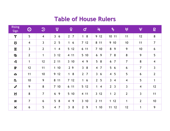 Patterns in House Rulerships – Vancouver Astrology
