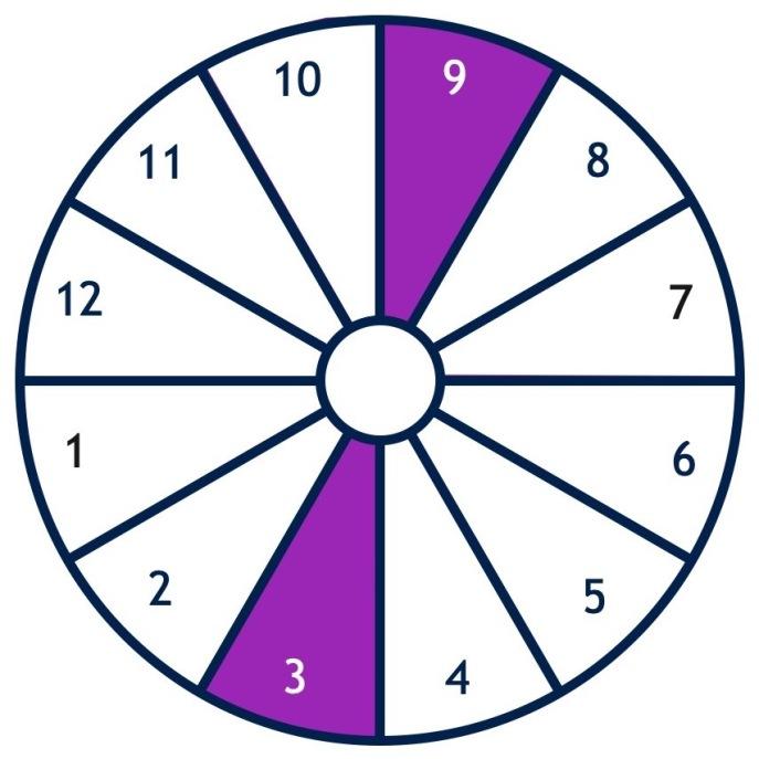 Blog – Vancouver Astrology